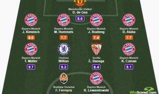 El mejor once de la semana en la Liga de Campeones