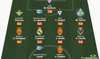 El mejor XI en la jornada 20 de LaLiga